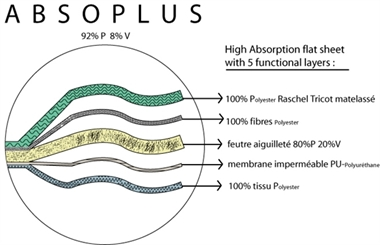 Picture of Absoplus 60 x 120